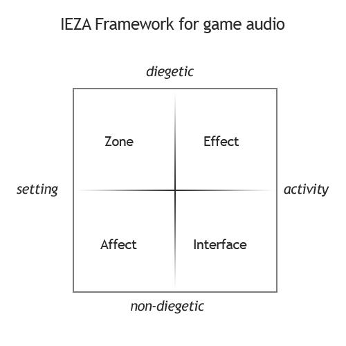 IEZA_framework